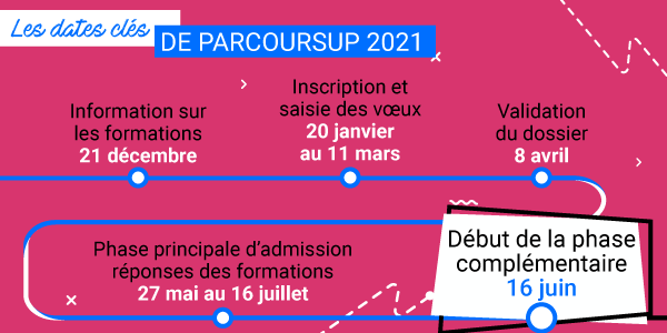 Phase complémentaire 2021
