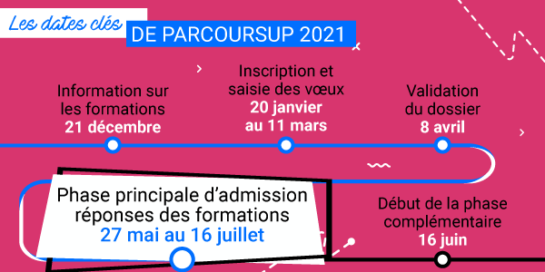 Réponses Parcoursup 2021